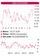 SBM Offshore en SPDR Gold Shares