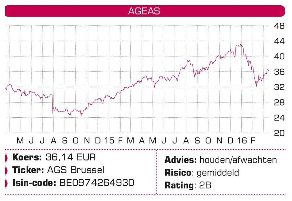 Ageas, Agfa-Gevaert, Option, Boskalis